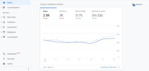 Google analytics home min