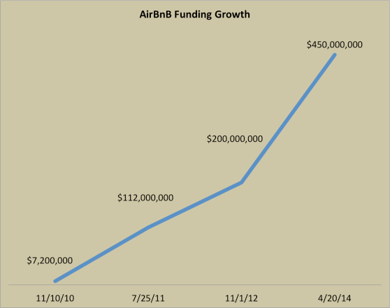 airbnb funding growth