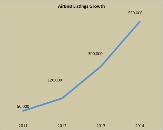 airbnb listings growth