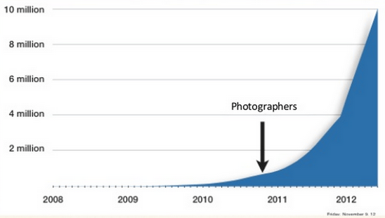 airbnb photographers chart