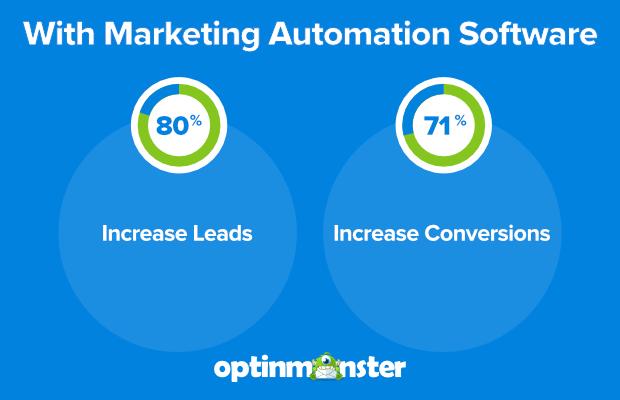 công cụ marketing automation